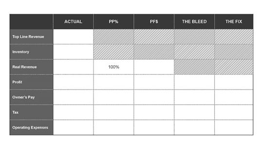 chart columns