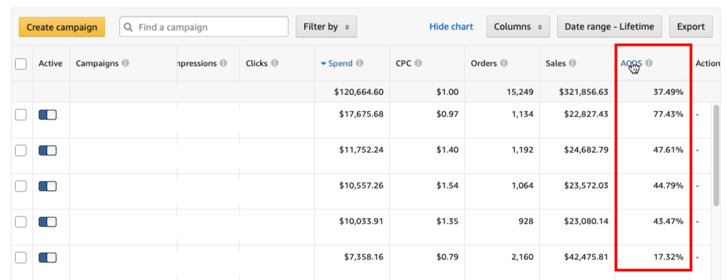 Finance chart for PPC