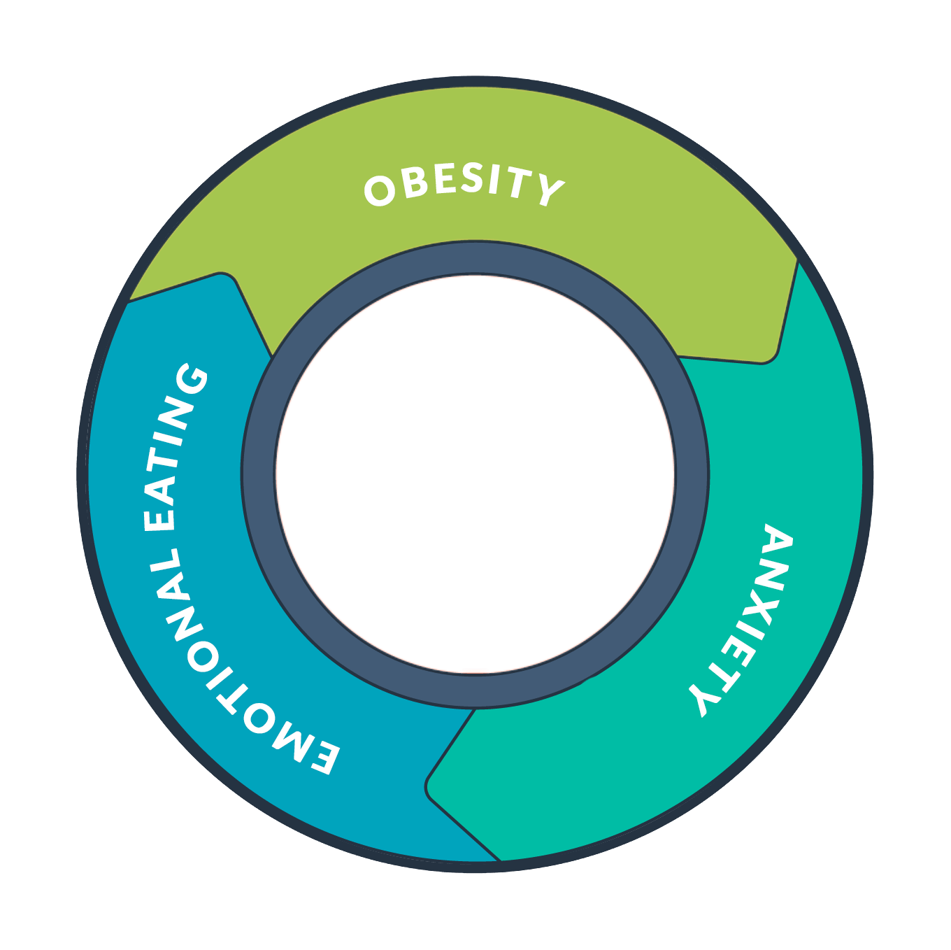 Link between obesity and anxiety