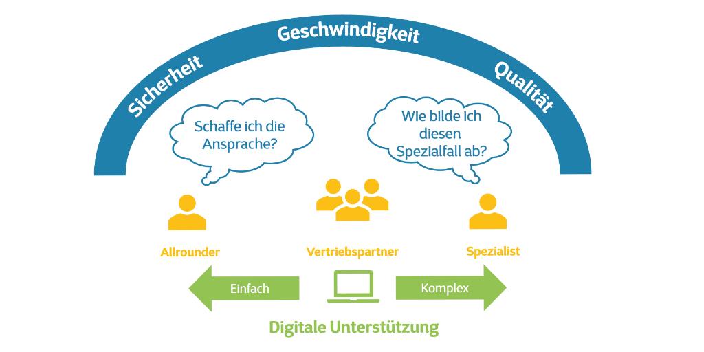 Use Case – Gothaer: Schub für das bAV-Geschäft durch Digitalisierung