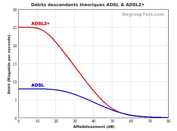 débits descendants théoriques en ADSL et ADSL2+ selon l'affaiblissement de la ligne téléphonique