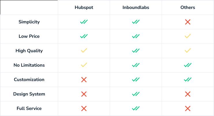 inboundlabs-migration-to-hubspot
