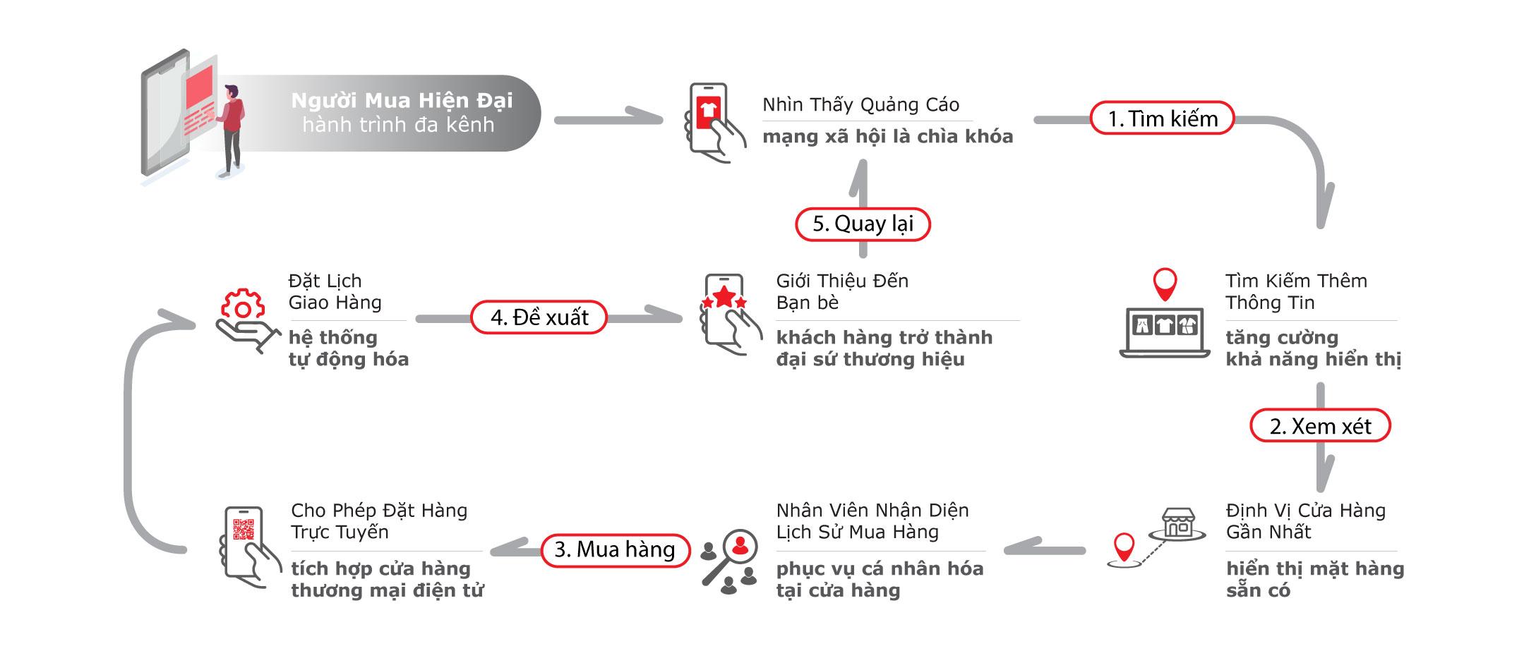 Customer-Journey-(-VNI-)