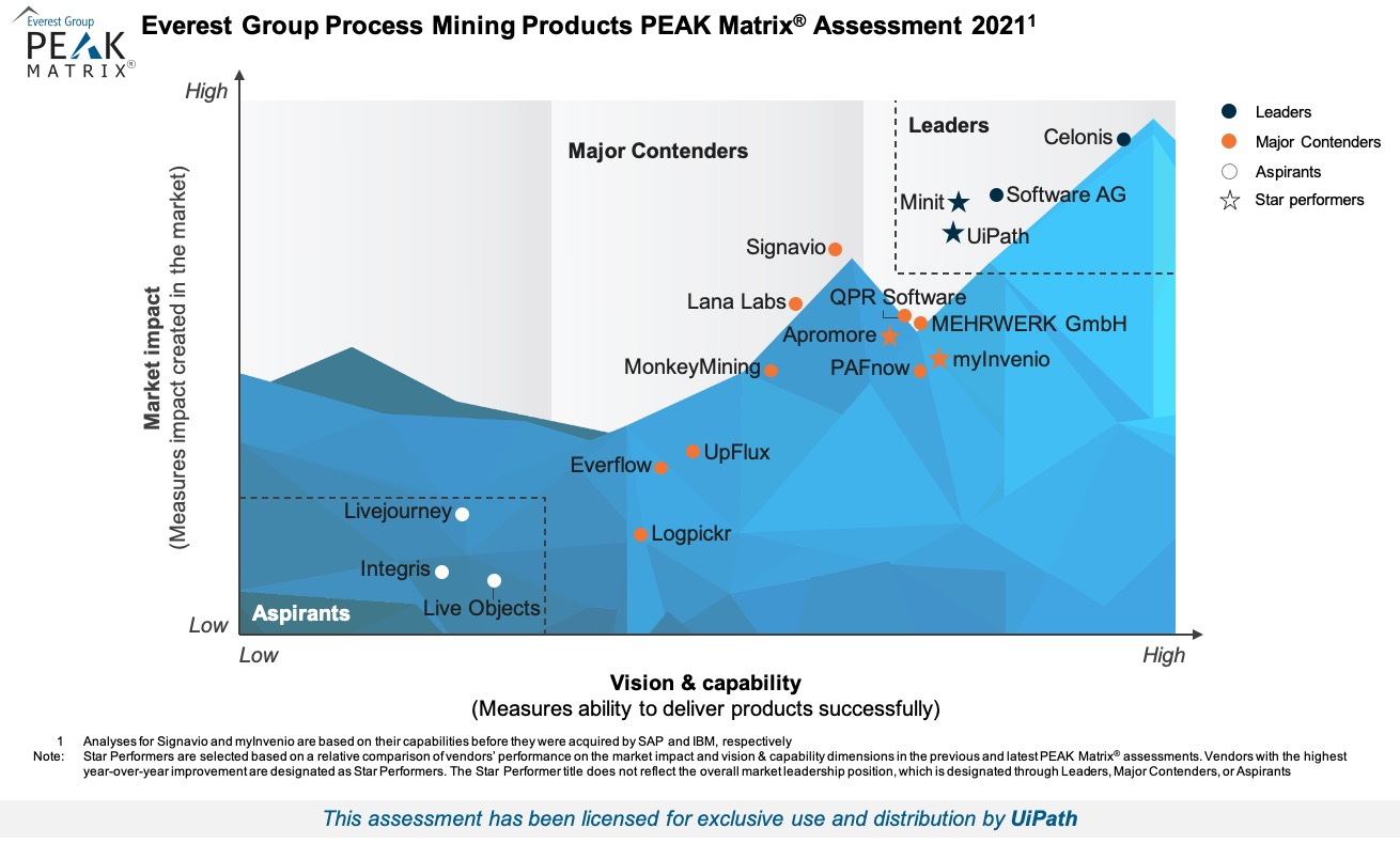 Process Mining Leader in the Technology Vendor Landscape, according to Everest Group's PEAK Matrix®