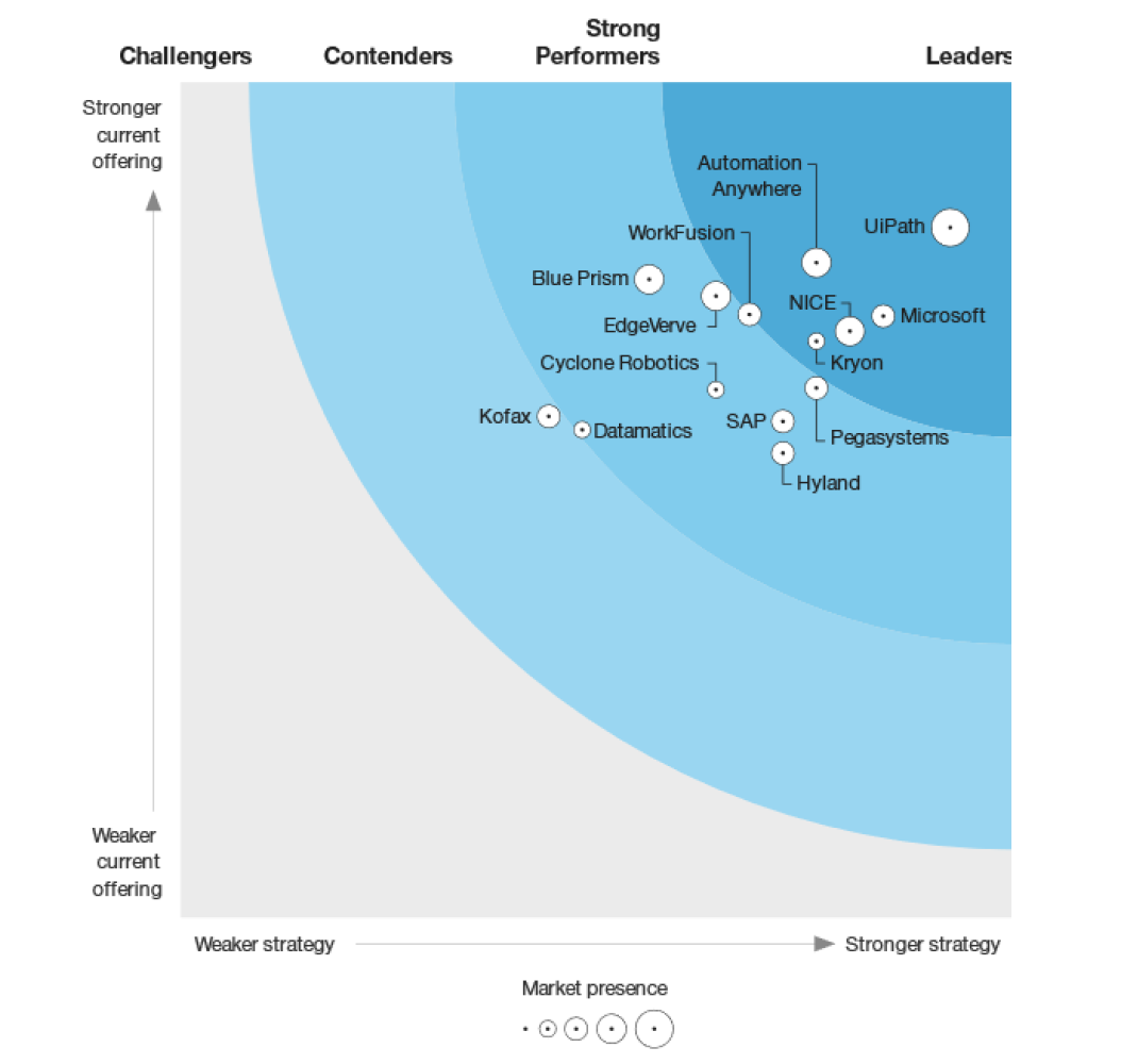 The Forrester Wave™: Robotic Process Automation, Q1 2021