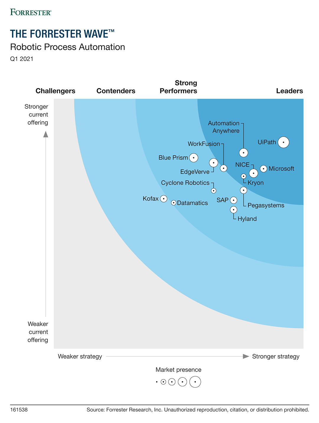 UiPath Named a Leader in 2021 Forrester Wave RPA Report