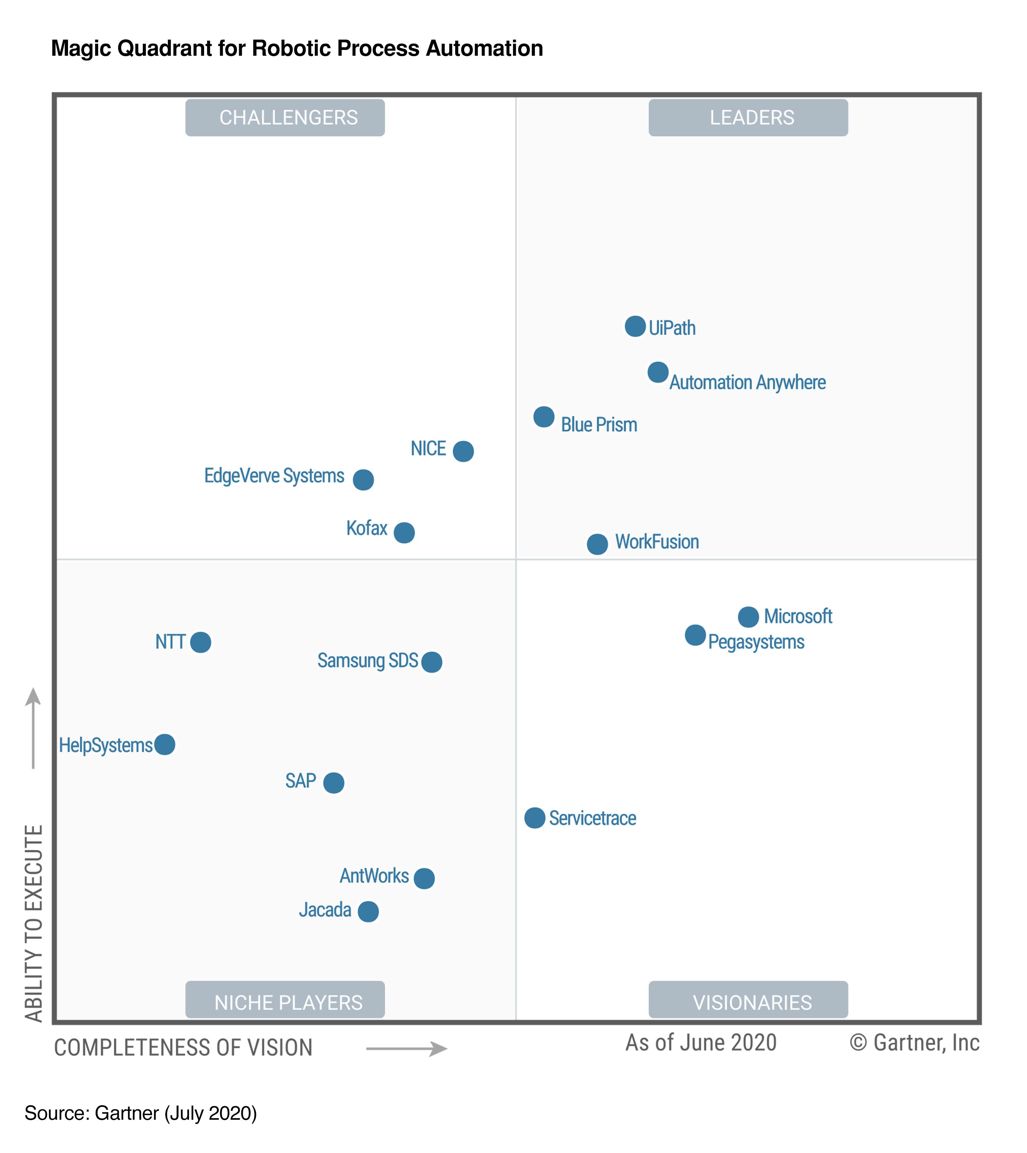 gartner-rpa-magic-quadrant-2020-leaders