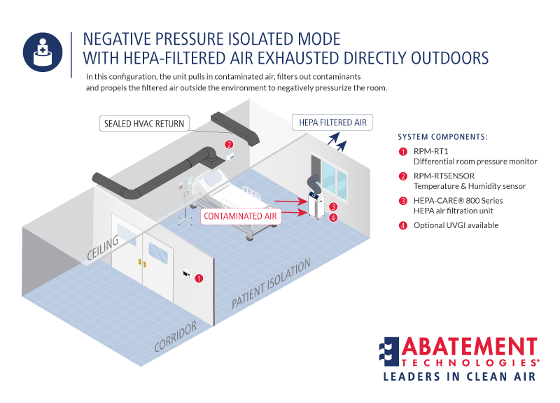 Negative Pressure Isolated Mode with Hepa Filter air exhaust outside