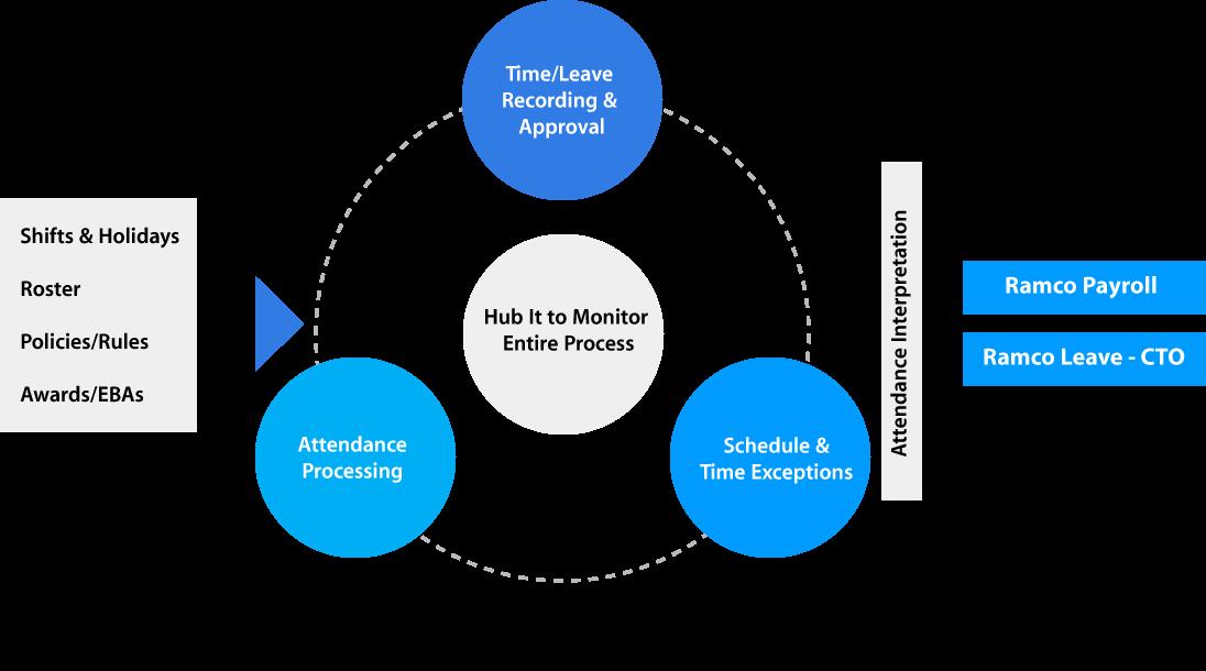 time&attendance-diagram