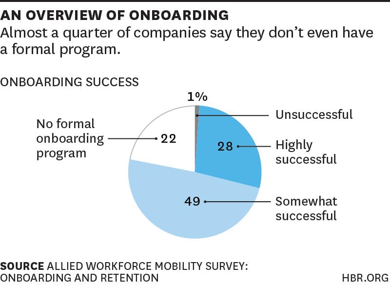 hbr onboarding survey
