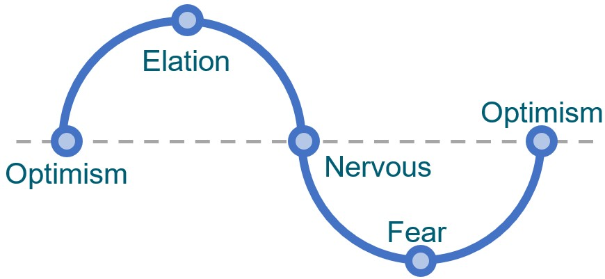 Emotional Cycle of Investing