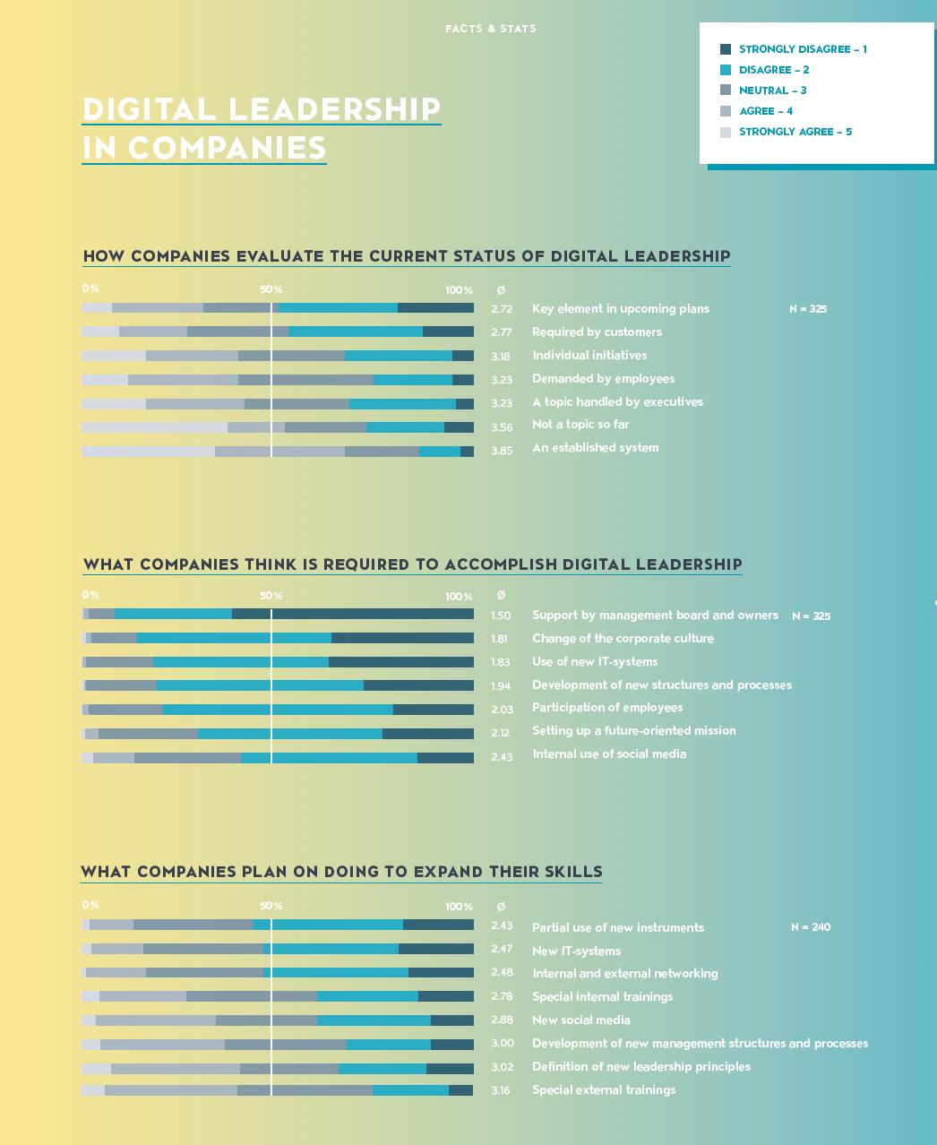 chart showing digital leadership in companies