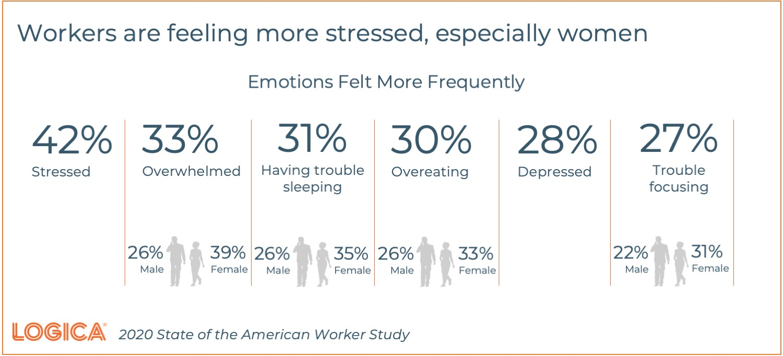 American Worker Stress Levels