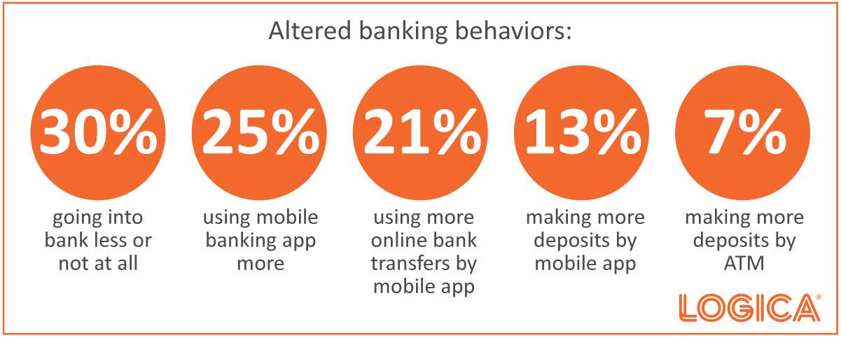 Altered Banking Behaviors