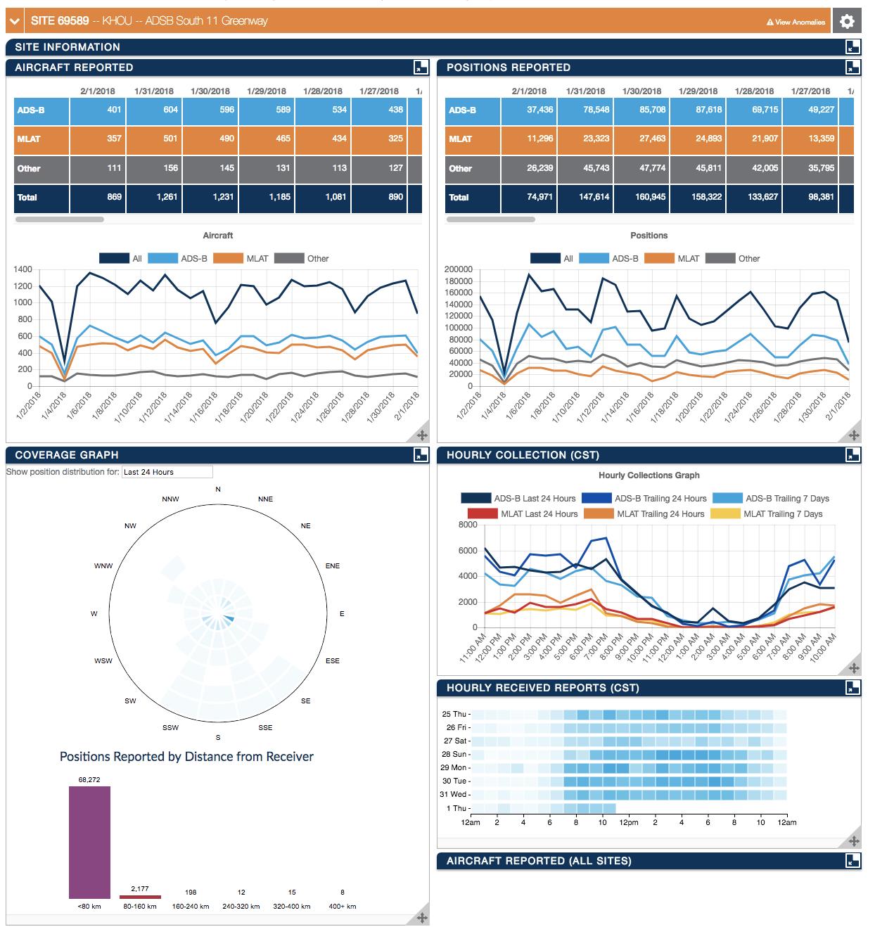 My ADS-B Statistics
